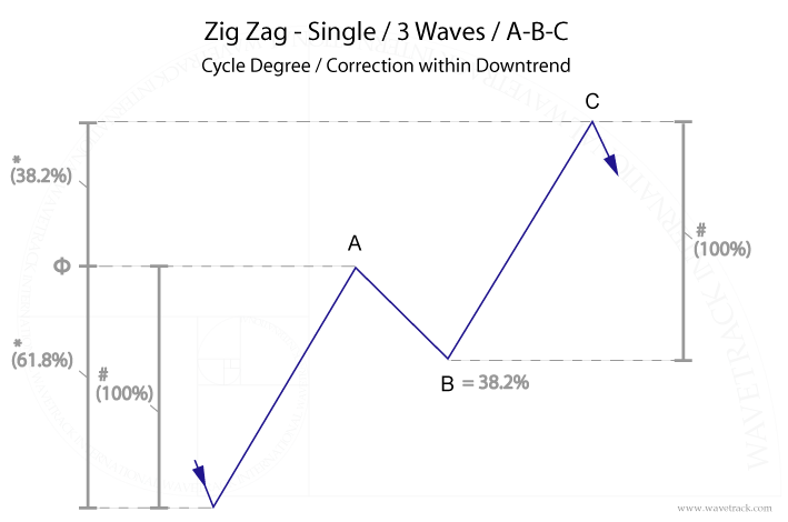 fig. #2 Dow Jones – Disproportionate 'C' wave within zig zag pattern