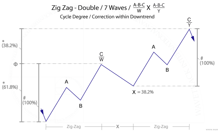 fig. #6 Dow Jones – Disproportionate 'secondary zig zag' within double zig zag pattern
