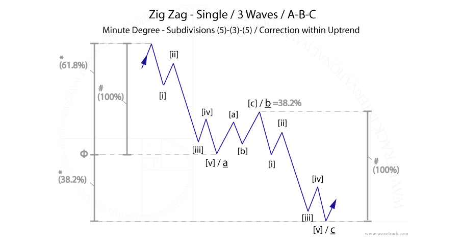 fig #2 – Zig Zag Single Pattern